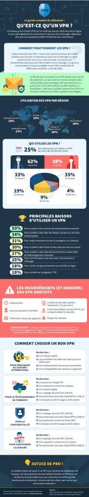 infographie sur ce qu'est un vpn