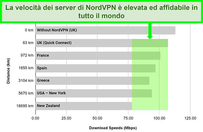 Grafico che mostra le velocità del server di NordVPN quando connesso a diversi server in tutto il mondo