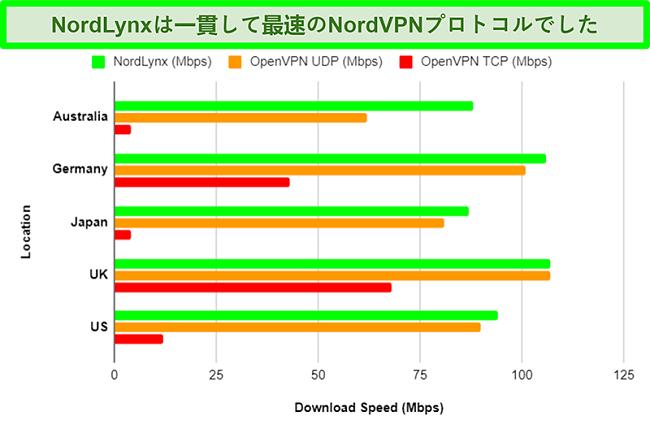 NordVPNのさまざまなプロトコルと、それぞれがさまざまなサーバーを使用した場合のダウンロード速度にどのように影響するかを示すグラフ