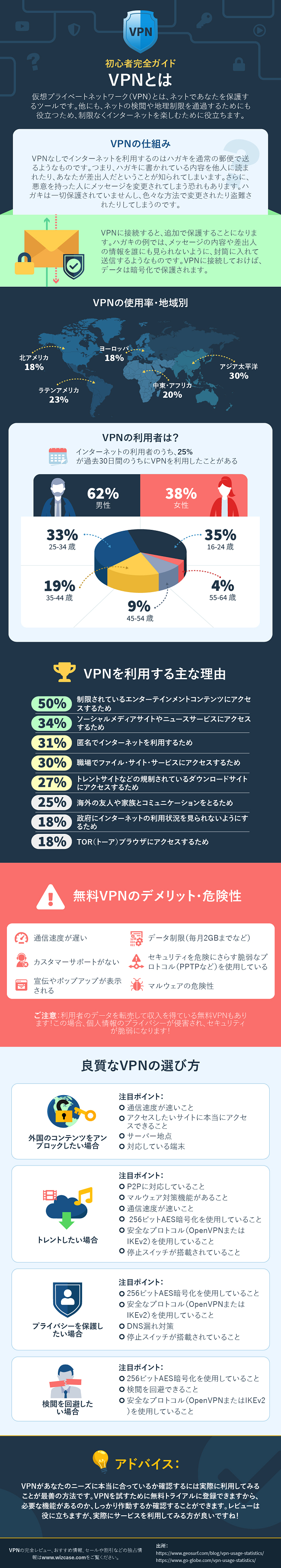 VPNとは何かに関するインフォグラフィック