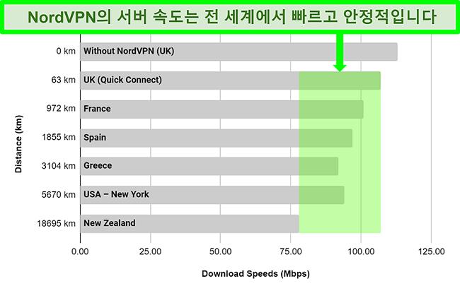 전 세계 여러 서버에 연결할 때 NordVPN의 서버 속도를 보여주는 차트