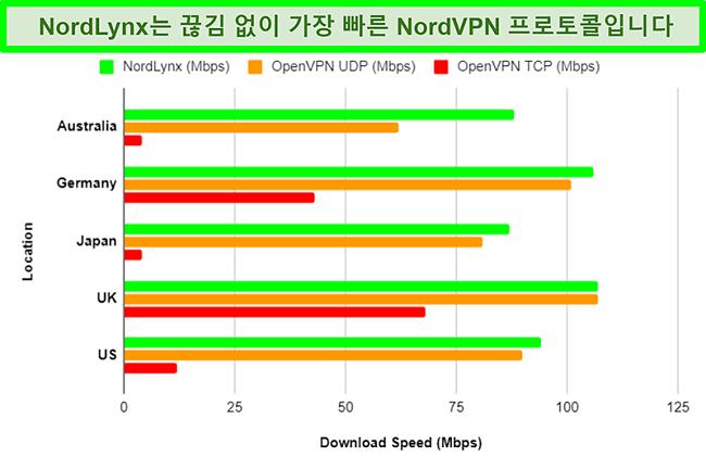 NordVPN의 다양한 프로토콜과 각 프로토콜이 다른 서버를 사용할 때 다운로드 속도에 미치는 영향을 보여주는 차트