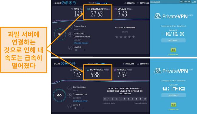 극적인 속도 하락을 보여주는 PrivateVPN 속도 비교의 스크린 샷