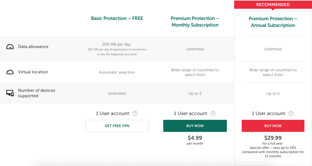 Kaspersky pricing plans