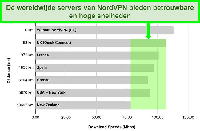 Grafiek met de serversnelheden van NordVPN bij verbinding met verschillende servers over de hele wereld