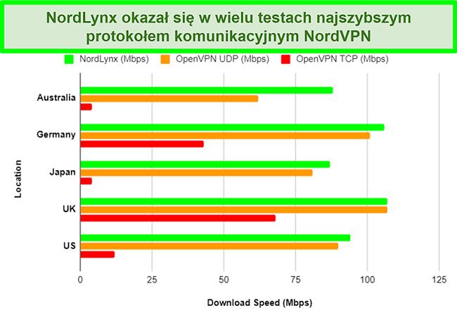 Wykres przedstawiający różne protokoły NordVPN i ich wpływ na prędkość pobierania podczas korzystania z różnych serwerów
