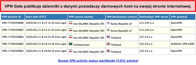 Zrzut ekranu z dzienników użytkowników VPNGate na stronie internetowej