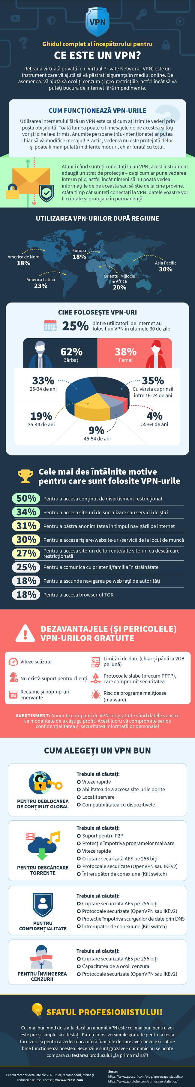 infografic pe ceea ce este un vpn