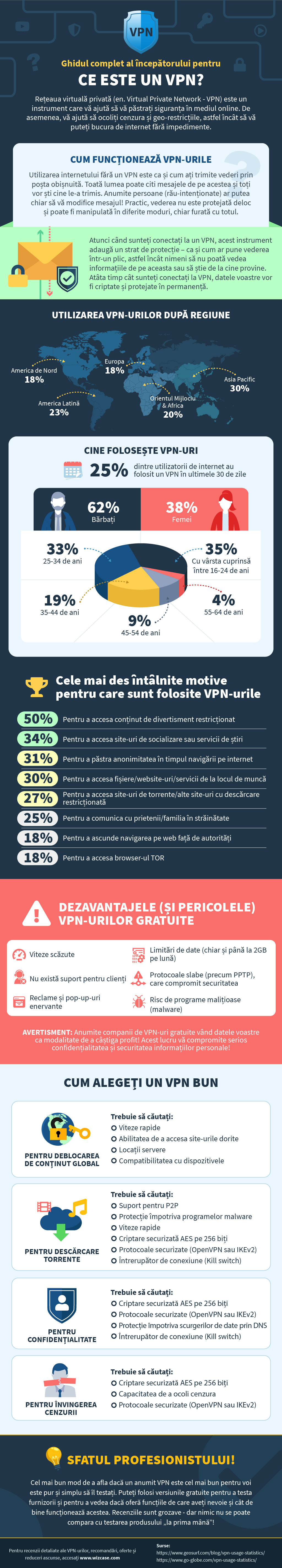 infographic guide to what is a VPN in Romanian