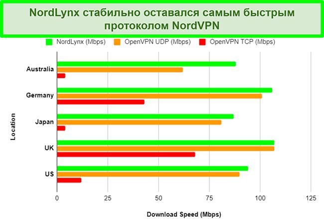Диаграмма, показывающая различные протоколы NordVPN и то, как каждый из них влияет на скорость загрузки при использовании разных серверов