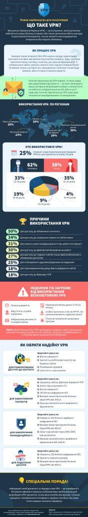 інфографіки про те, що таке vpn