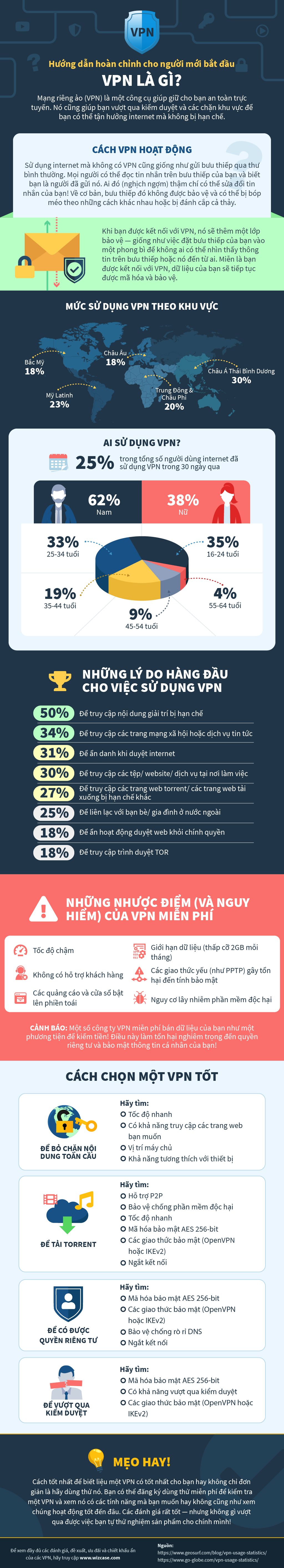 infographic guide to what is a VPN in Vietnamese