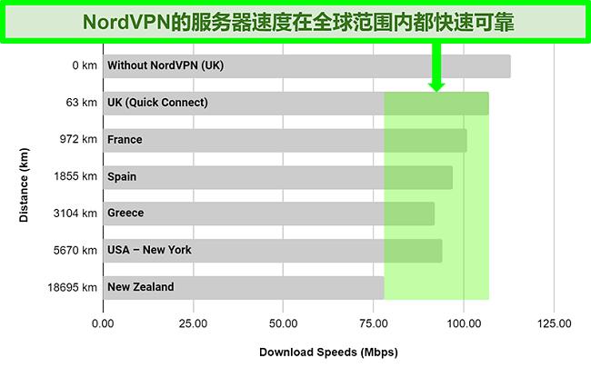 图表显示了NordVPN连接到全球不同服务器时的服务器速度