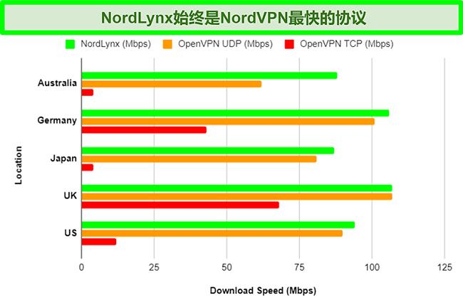 该图显示了NordVPN的不同协议以及使用不同服务器时每种协议如何影响下载速度