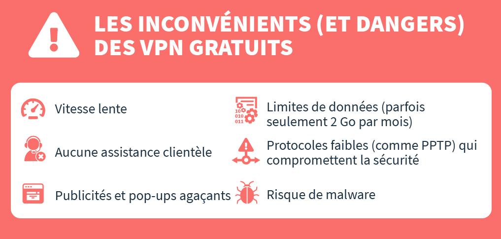 infographie sur les inconvénients et les dangers des VPN gratuits