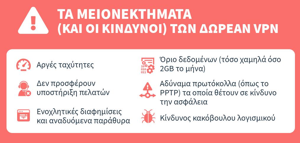infographic σχετικά με τα μειονεκτήματα και τους κινδύνους του δωρεάν vpns