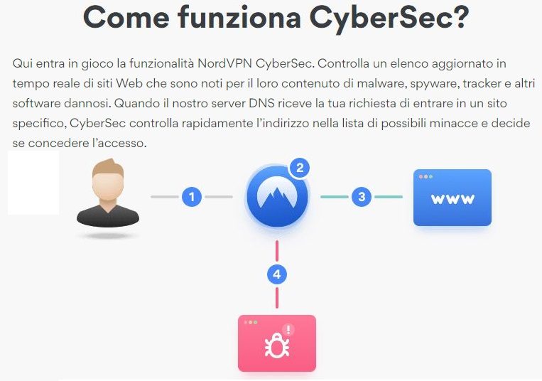 NordVPN cybersec blocca i malware pubblicitari