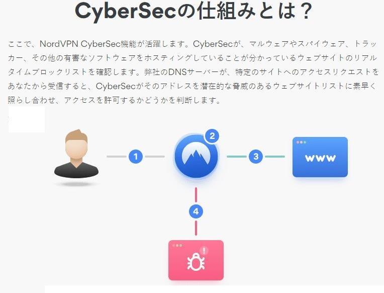 NordVPN cybersecブロック広告マルウェア