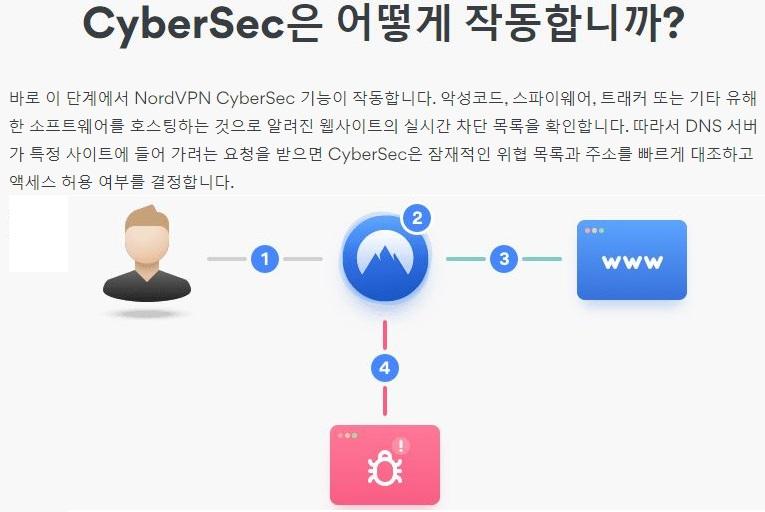 NordVPN Cybersec 블록 광고 악성 코드