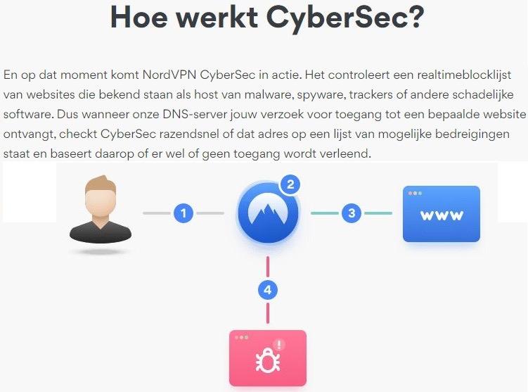 NordVPN cybersec blokkeert advertenties malware