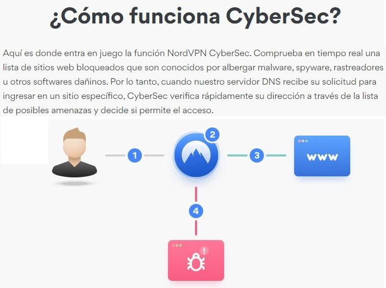 NordVPN CyberSec bloquea los anuncios de malware
