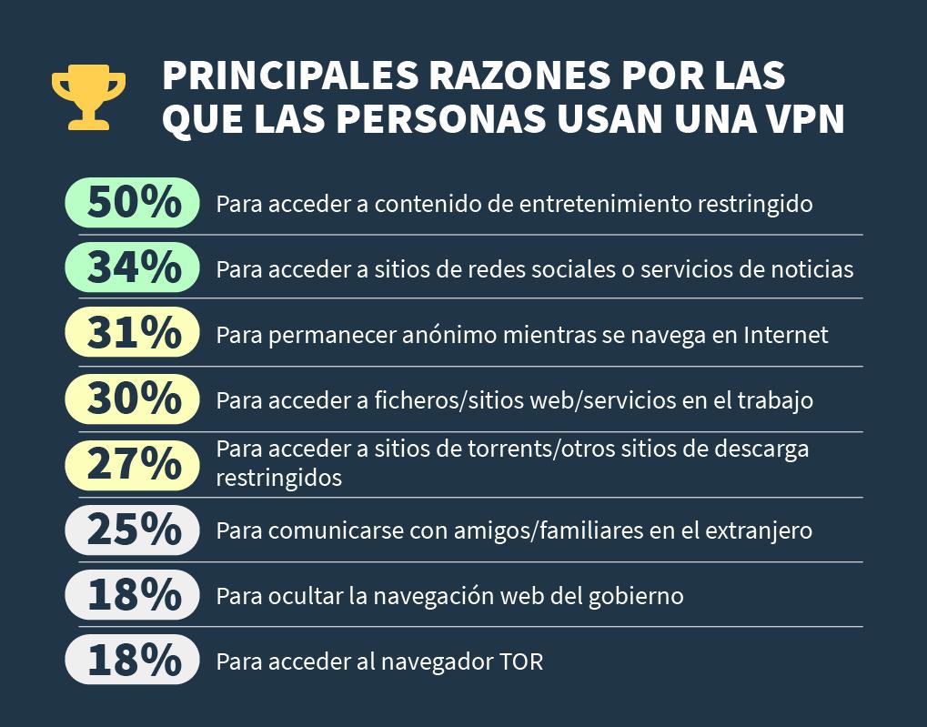infografía sobre las principales razones por las cuales las personas usan un VPN