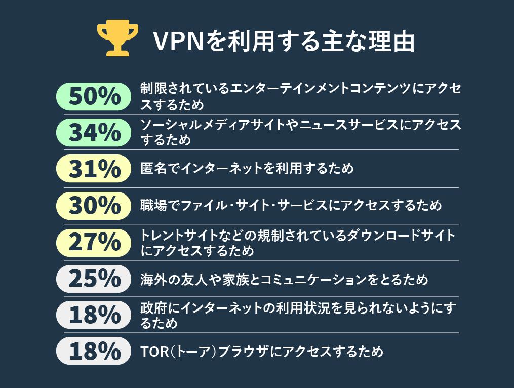 人々がVPNを使用する主な理由のインフォグラフィック