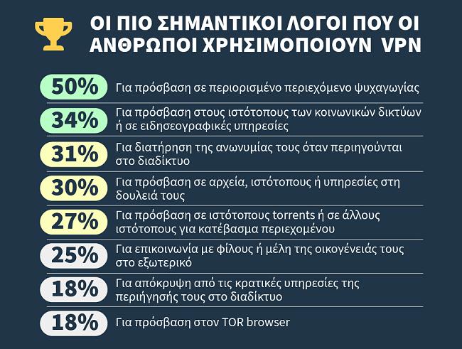 infographic για τους κυριότερους λόγους για τους οποίους οι χρήστες χρησιμοποιούν ένα vpn