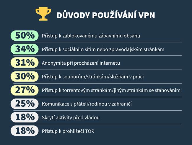 infographic o hlavních důvodech, proč lidé používají vpn