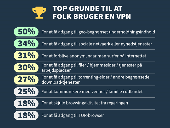 infographic af de vigtigste grunde til, at folk bruger en VPN
