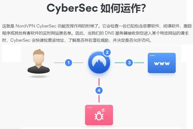 NordVPN Cybersec阻止广告恶意软件