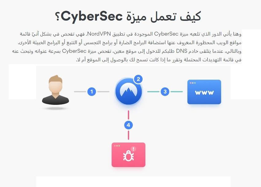 يحظر NordVPN cybersec البرامج الضارة