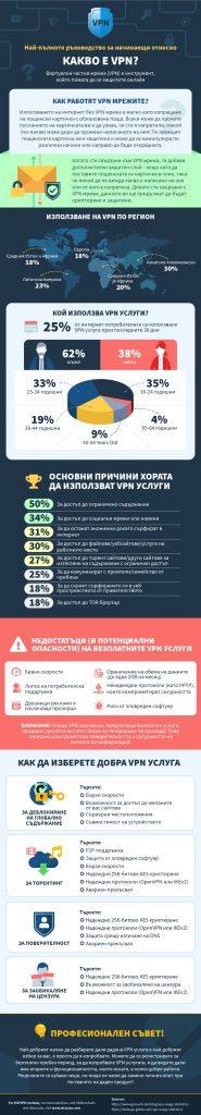 инфографика за това, което е vpn