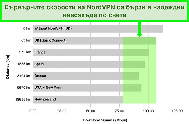 Диаграма, показваща сървърните скорости на NordVPN, когато са свързани с различни сървъри по целия свят