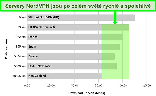 Graf znázorňující rychlosti serveru NordVPN při připojení k různým serverům po celém světě