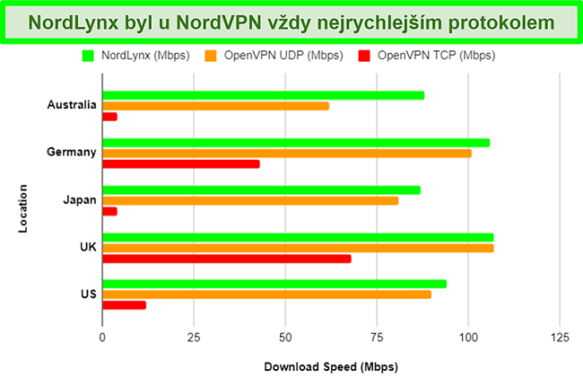 Graf znázorňující různé protokoly NordVPN a to, jak každý z nich ovlivňuje rychlost stahování při použití různých serverů