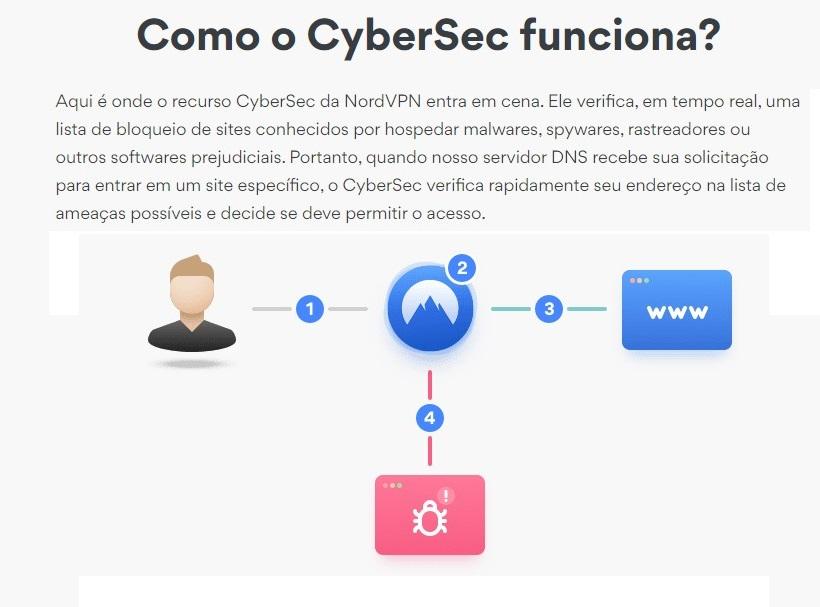 NordVPN cybersec bloquear anúncios malware