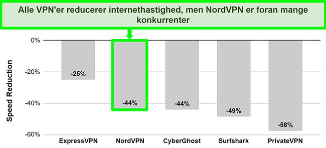 Diagram, der viser hastighedsfaldsprocenten for NordVPN og dens konkurrenter, når de er forbundet til en server i New Zealand fra Storbritannien