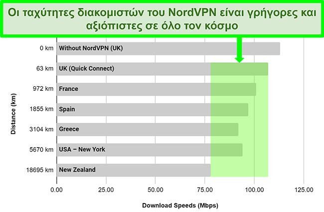 Διάγραμμα που δείχνει τις ταχύτητες του διακομιστή NordVPN όταν συνδέεται με διαφορετικούς διακομιστές παγκοσμίως