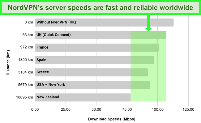 Chart showing NordVPN's server speeds when connected to different servers worldwide
