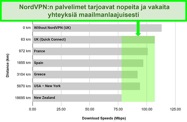 Kaavio, joka näyttää NordVPN: n palvelimen nopeuden, kun se on kytketty eri palvelimiin maailmanlaajuisesti