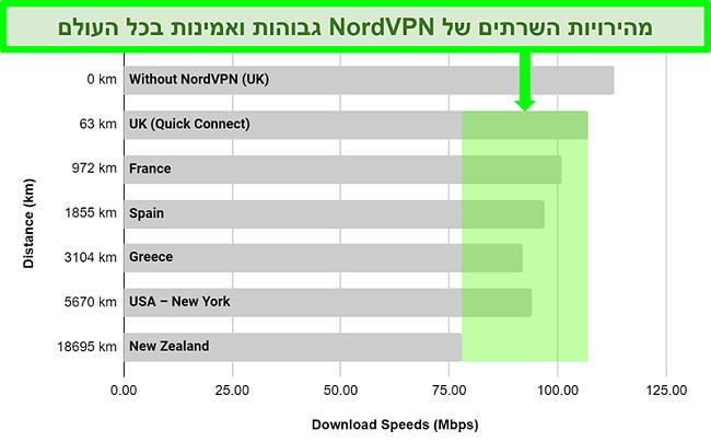 תרשים המציג את מהירויות השרת של NordVPN כאשר הוא מחובר לשרתים שונים ברחבי העולם