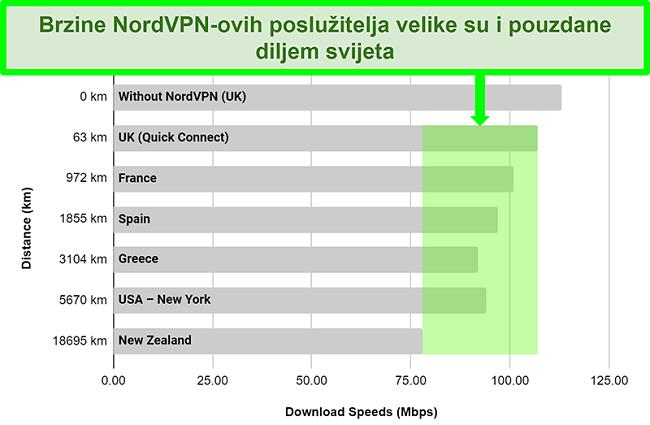 Grafikon koji prikazuje brzine poslužitelja NordVPN-a kada je povezan s različitim poslužiteljima širom svijeta