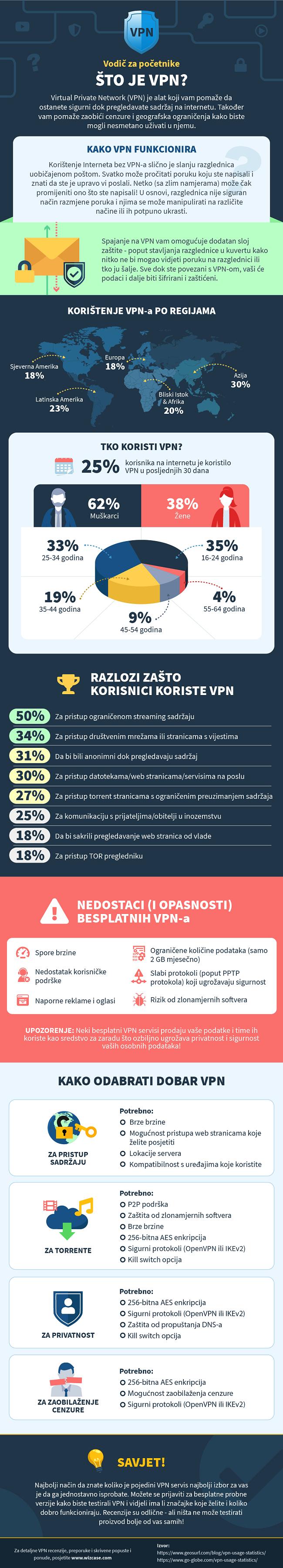 infografski o onome što je vpn