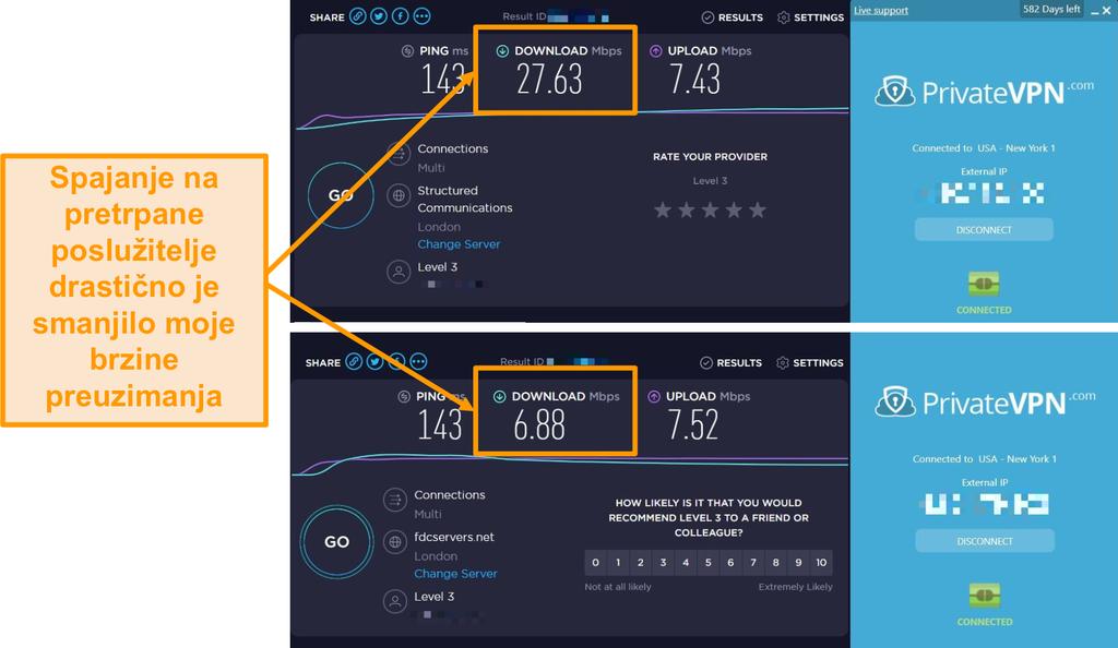 Snimka zaslona usporedbe brzine PrivateVPN koja pokazuje dramatičan pad brzine