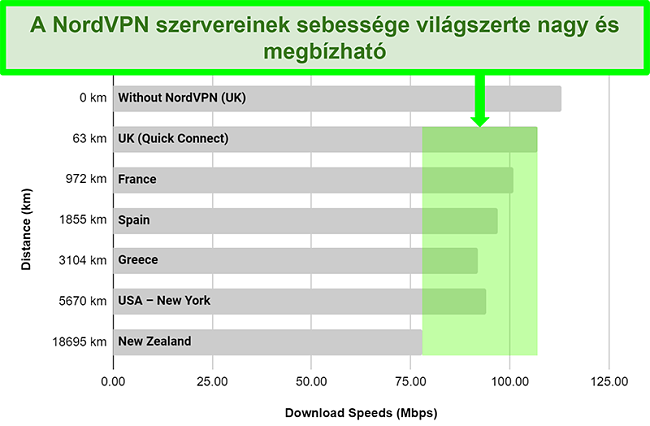 Az NordVPN szervereinek sebességét mutatja, amikor világszerte különböző szerverekhez csatlakozik