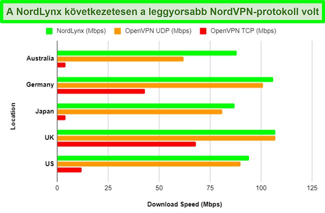 Diagram, amely bemutatja a NordVPN különböző protokolljait és azt, hogy mindegyik hogyan befolyásolja a letöltési sebességet különböző szerverek használatakor