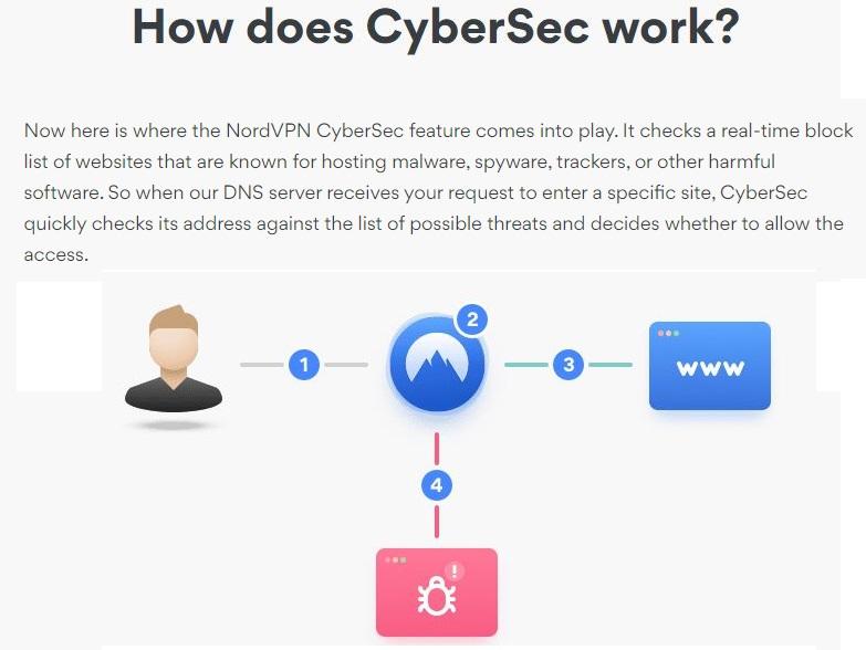 NordVPN cybersec chặn phần mềm độc hại quảng cáo