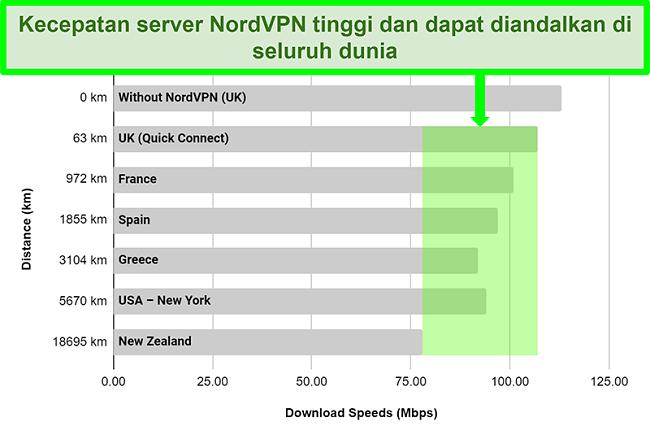 Bagan yang menunjukkan kecepatan server NordVPN saat terhubung ke server berbeda di seluruh dunia