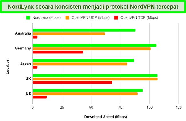 Bagan yang menunjukkan berbagai protokol NordVPN dan bagaimana masing-masing memengaruhi kecepatan unduhan saat menggunakan server yang berbeda